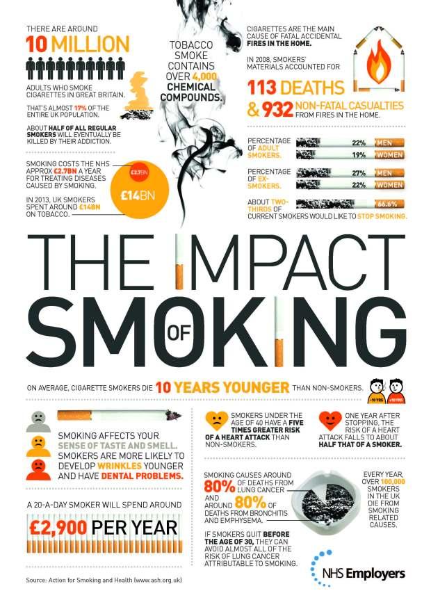 The impact of smoking