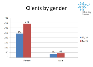clients by gender